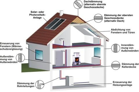 Energiesparen Beispiele